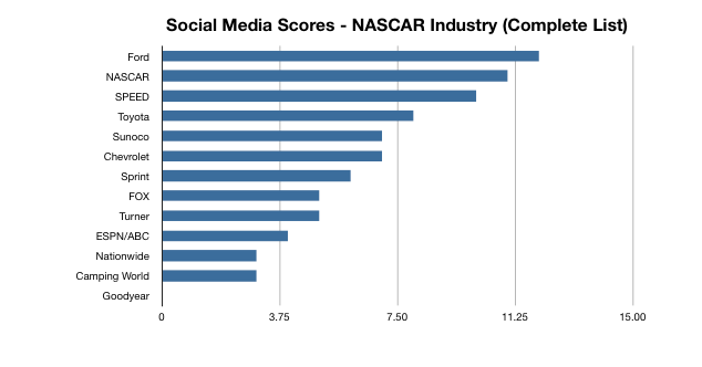SMScore industry