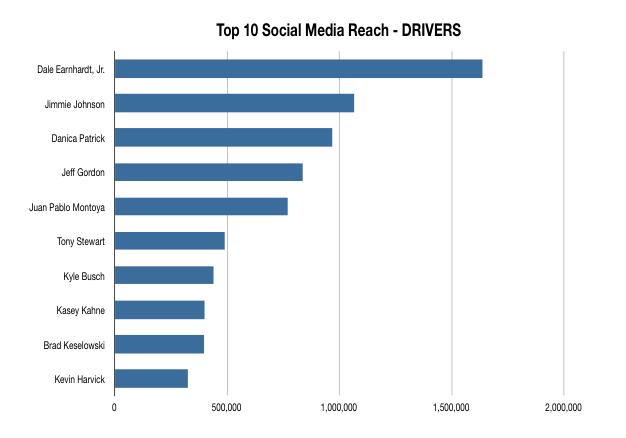 Top10 SMReach Drivers